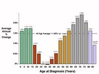 Figure 1: Improvement in 5-Year Survival Invasive Cancer, 1975 to 1997