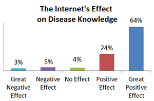 Internet Connection of Sarcoma Survey Participants