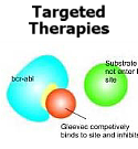 Targeted Therapies for Sarcomas