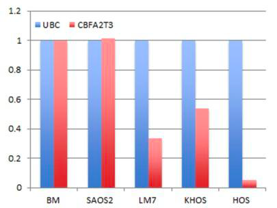 Figure 4. CBFA2T3 expression is downregulated in metastatic OS cell lines.